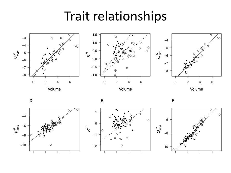 Trait relationships