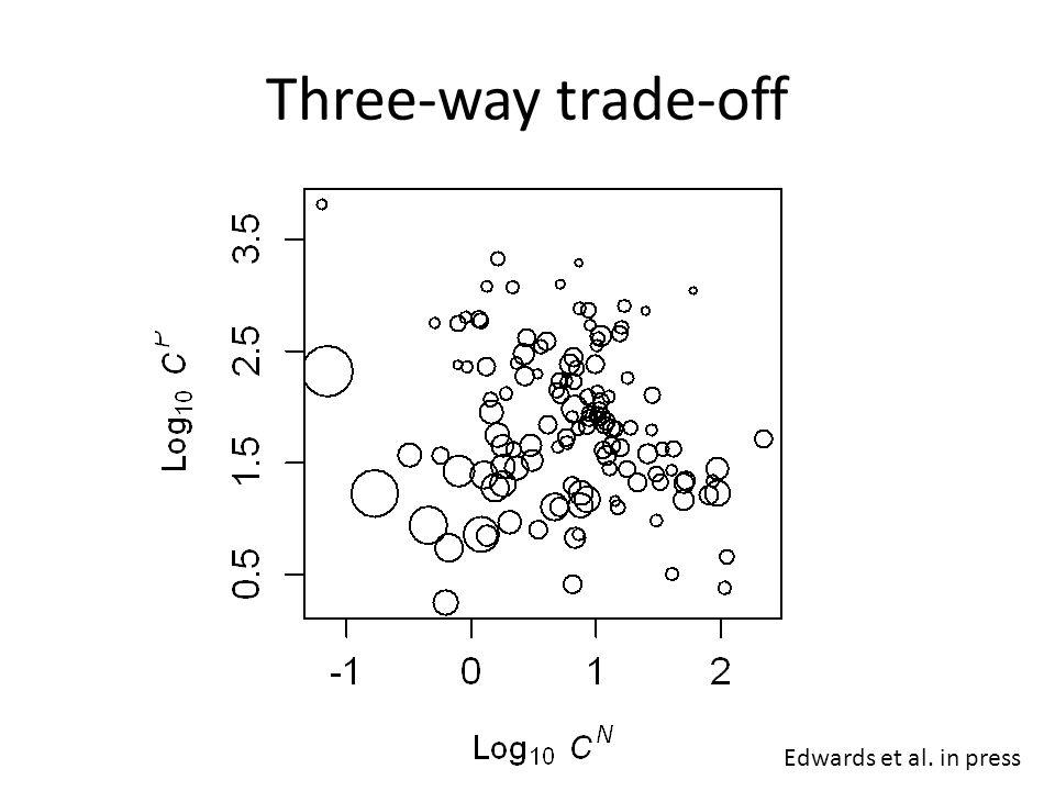 Three-way trade-off Edwards et al. in press