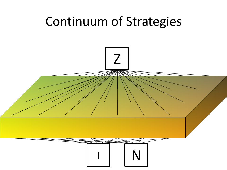 Z Continuum of Strategies N I