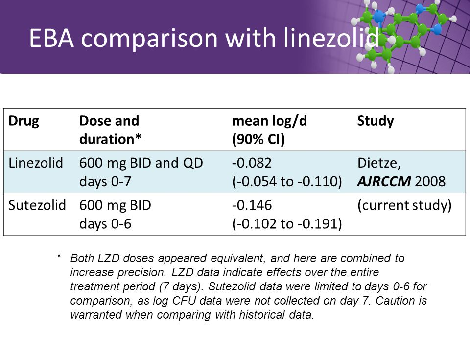 EBA comparison with linezolid DrugDose and duration* mean log/d (90% CI) Study Linezolid600 mg BID and QD days 0-7 -0.082 (-0.054 to -0.110) Dietze, AJRCCM 2008 Sutezolid600 mg BID days 0-6 -0.146 ( ‑ 0.102 to -0.191) (current study) *Both LZD doses appeared equivalent, and here are combined to increase precision.