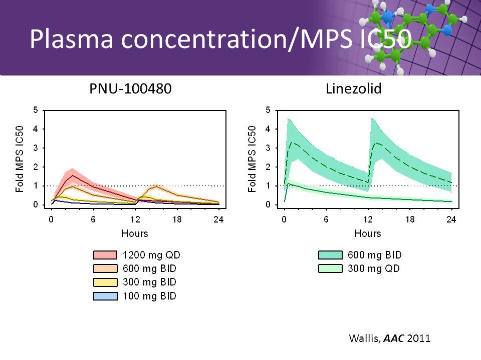 Plasma concentration/MPS IC50 PNU-100480Linezolid Wallis, AAC 2011