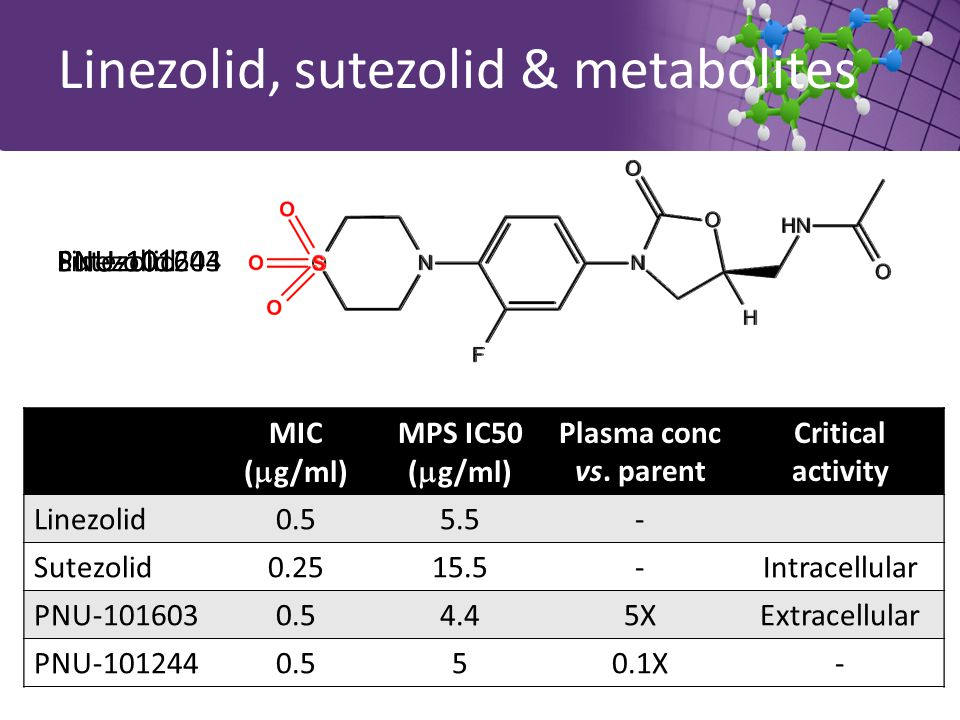 Linezolid, sutezolid & metabolites MIC (  g/ml) MPS IC50 (  g/ml) Plasma conc vs. parent Critical activity Linezolid0.55.5- Sutezolid0.2515.5- PNU-1