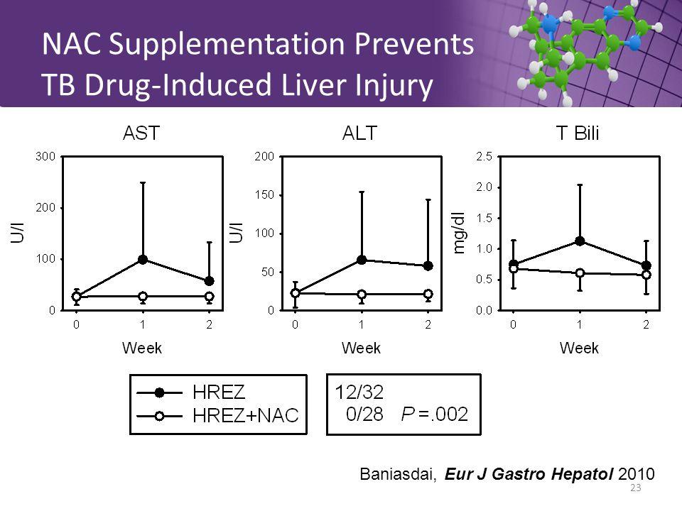 NAC Supplementation Prevents TB Drug-Induced Liver Injury Baniasdai, Eur J Gastro Hepatol 2010 23