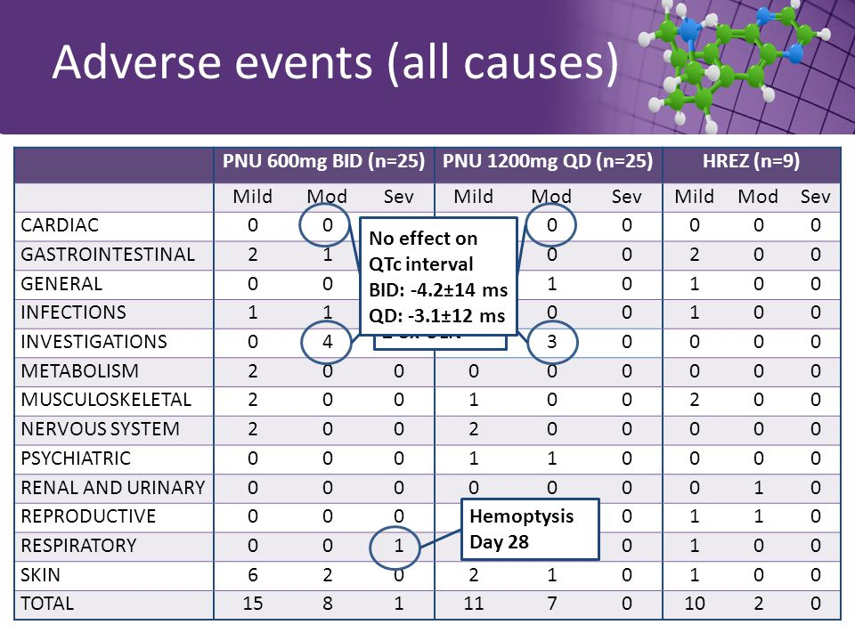Adverse events (all causes) PNU 600mg BID (n=25)PNU 1200mg QD (n=25)HREZ (n=9) MildModSevMildModSevMildModSev CARDIAC000100000 GASTROINTESTINAL210000200 GENERAL000110100 INFECTIONS110000100 INVESTIGATIONS040030000 METABOLISM200000000 MUSCULOSKELETAL200100200 NERVOUS SYSTEM200200000 PSYCHIATRIC000110000 RENAL AND URINARY000000010 REPRODUCTIVE000000110 RESPIRATORY001110100 SKIN620210100 TOTAL158111701020 Hemoptysis Day 28 ALT increase 2-3x ULN No effect on QTc interval BID: -4.2±14 ms QD: -3.1±12 ms
