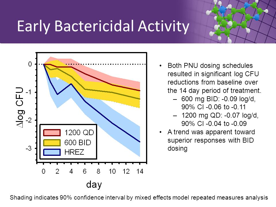 Early Bactericidal Activity Shading indicates 90% confidence interval by mixed effects model repeated measures analysis Both PNU dosing schedules resulted in significant log CFU reductions from baseline over the 14 day period of treatment.