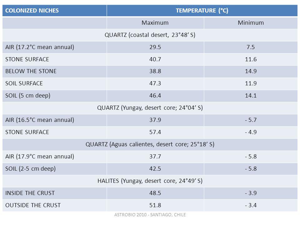 ASTROBIO 2010 - SANTIAGO, CHILE COLONIZED NICHESTEMPERATURE (°C) MaximumMinimum QUARTZ (coastal desert, 23°48' S) AIR (17.2°C mean annual)29.57.5 STONE SURFACE40.711.6 BELOW THE STONE38.814.9 SOIL SURFACE47.311.9 SOIL (5 cm deep)46.414.1 QUARTZ (Yungay, desert core; 24°04' S) AIR (16.5°C mean annual)37.9- 5.7 STONE SURFACE57.4- 4.9 QUARTZ (Aguas calientes, desert core; 25°18' S) AIR (17.9°C mean annual)37.7- 5.8 SOIL (2-5 cm deep)42.5- 5.8 HALITES (Yungay, desert core, 24°49' S) INSIDE THE CRUST48.5- 3.9 OUTSIDE THE CRUST51.8- 3.4