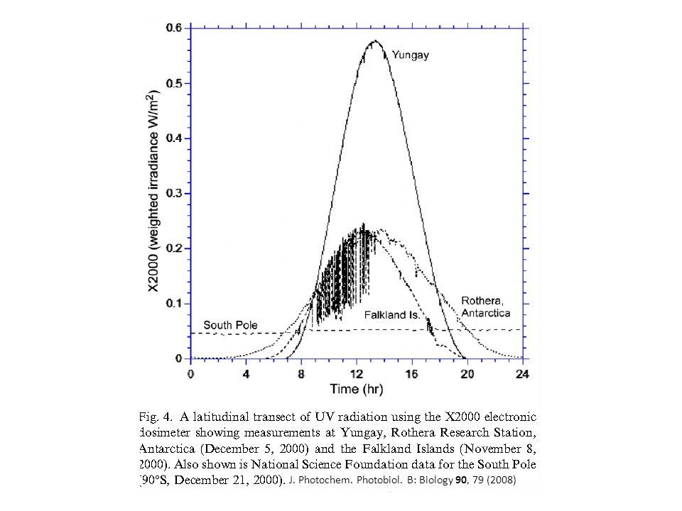 ASTROBIO 2010 - SANTIAGO, CHILE J. Photochem. Photobiol. B: Biology 90, 79 (2008)