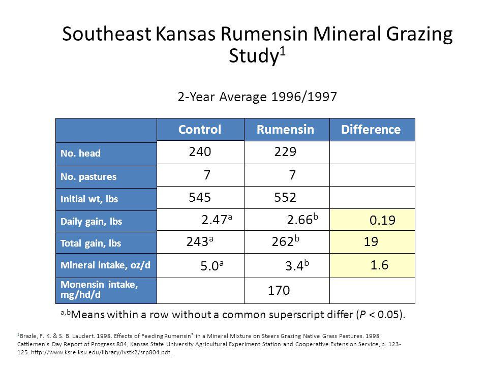 Southeast Kansas Rumensin Mineral Grazing Study 1 2-Year Average 1996/1997 No.