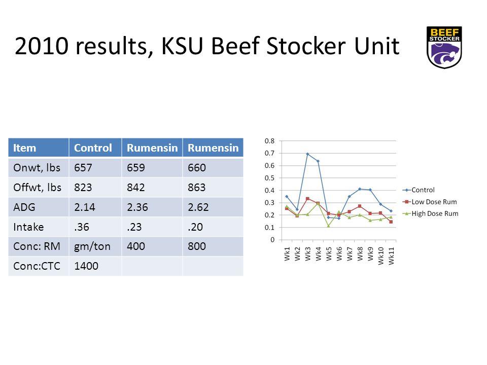 2010 results, KSU Beef Stocker Unit ItemControlRumensin Onwt, lbs657659660 Offwt, lbs823842863 ADG2.142.362.62 Intake.36.23.20 Conc: RMgm/ton400800 Conc:CTC1400