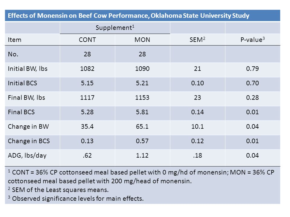 Effects of Monensin on Beef Cow Performance, Oklahoma State University Study Supplement 1 ItemCONTMONSEM 2 P-value 3 No.28 Initial BW, lbs10821090210.79 Initial BCS5.155.210.100.70 Final BW, lbs11171153230.28 Final BCS5.285.810.140.01 Change in BW35.465.110.10.04 Change in BCS0.130.570.120.01 ADG, lbs/day.621.12.180.04 1 CONT = 36% CP cottonseed meal based pellet with 0 mg/hd of monensin; MON = 36% CP cottonseed meal based pellet with 200 mg/head of monensin.