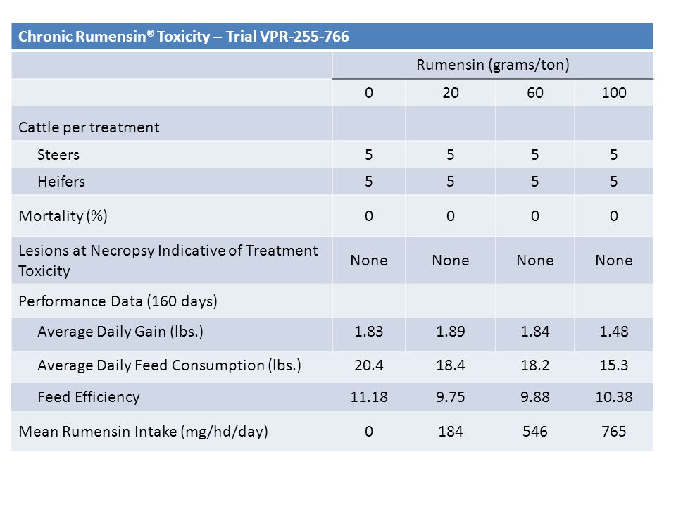 Chronic Rumensin® Toxicity – Trial VPR-255-766 Rumensin (grams/ton) 02060100 Cattle per treatment Steers5555 Heifers5555 Mortality (%)0000 Lesions at Necropsy Indicative of Treatment Toxicity None Performance Data (160 days) Average Daily Gain (lbs.)1.831.891.841.48 Average Daily Feed Consumption (lbs.)20.418.418.215.3 Feed Efficiency11.189.759.8810.38 Mean Rumensin Intake (mg/hd/day)0184546765