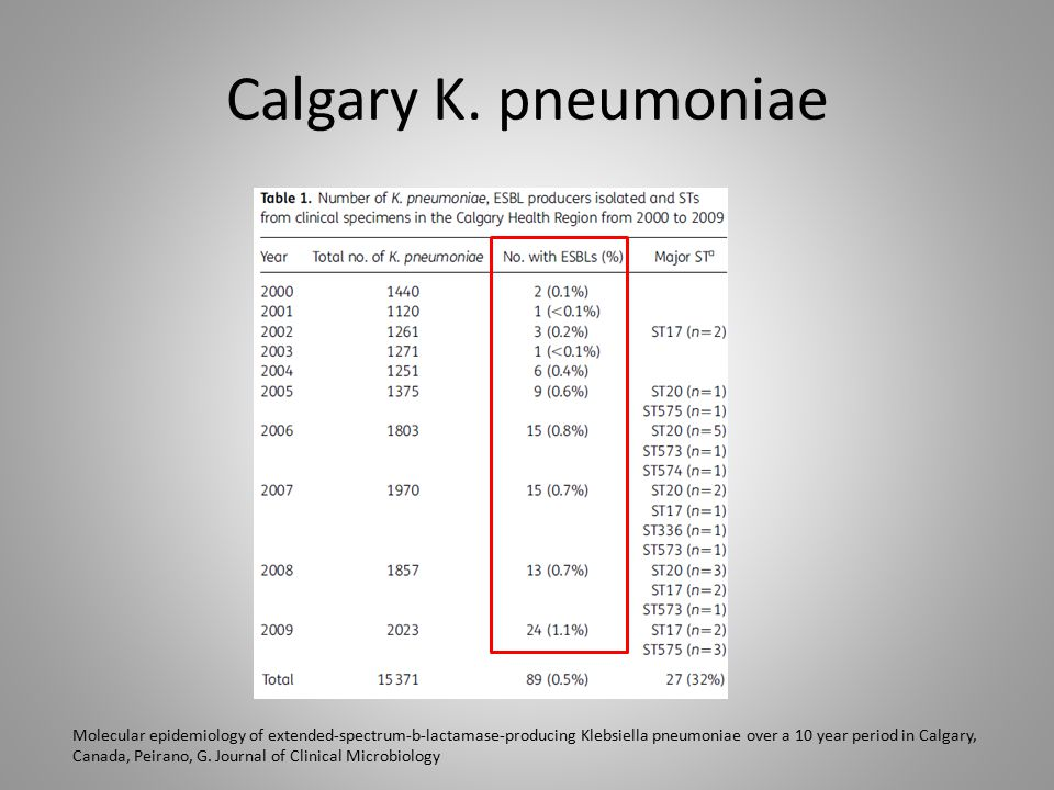 Calgary K. pneumoniae Molecular epidemiology of extended-spectrum-b-lactamase-producing Klebsiella pneumoniae over a 10 year period in Calgary, Canada