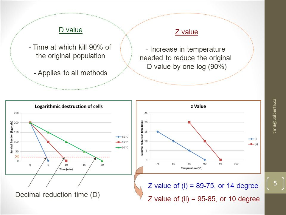 tim3@ualberta.ca 5 D value - Time at which kill 90% of the original population - Applies to all methods Z value - Increase in temperature needed to reduce the original D value by one log (90%) 20 Decimal reduction time (D) Z value of (i) = 89-75, or 14 degree Z value of (ii) = 95-85, or 10 degree