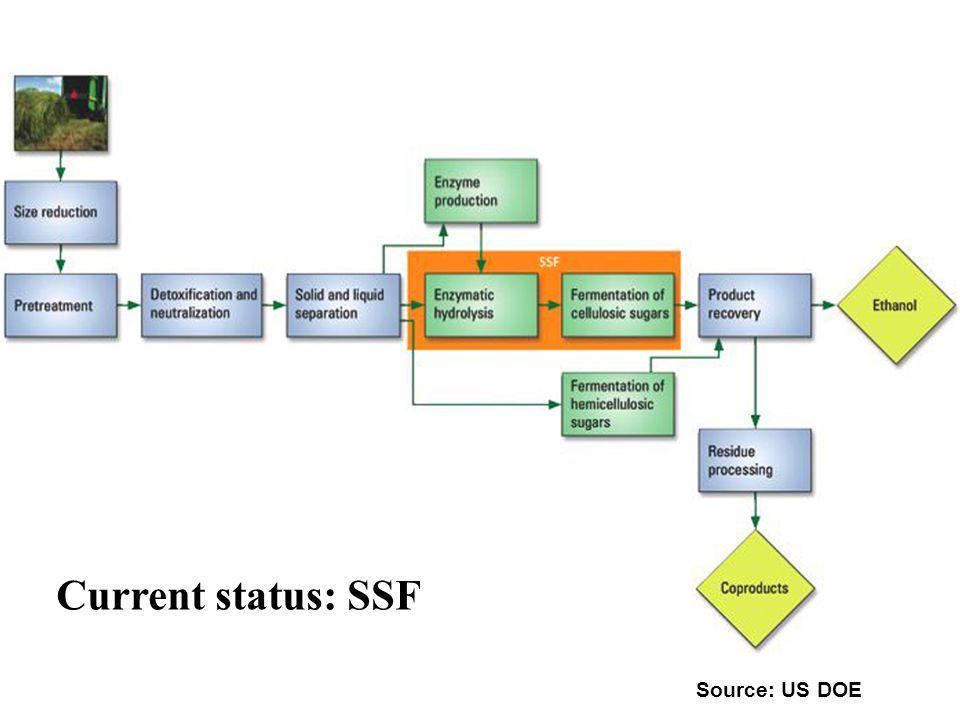 Current status: SSF Source: US DOE