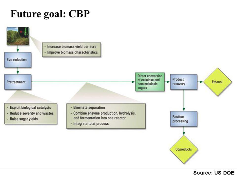 Future goal: CBP