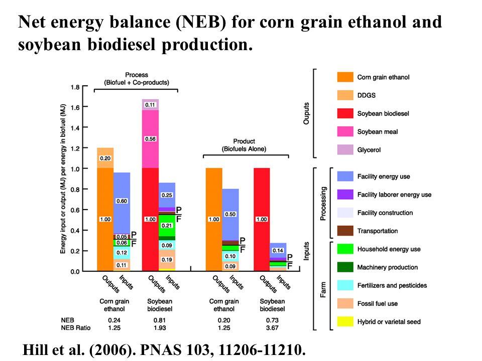 Hill et al. (2006). PNAS 103, 11206-11210. Net energy balance (NEB) for corn grain ethanol and soybean biodiesel production.