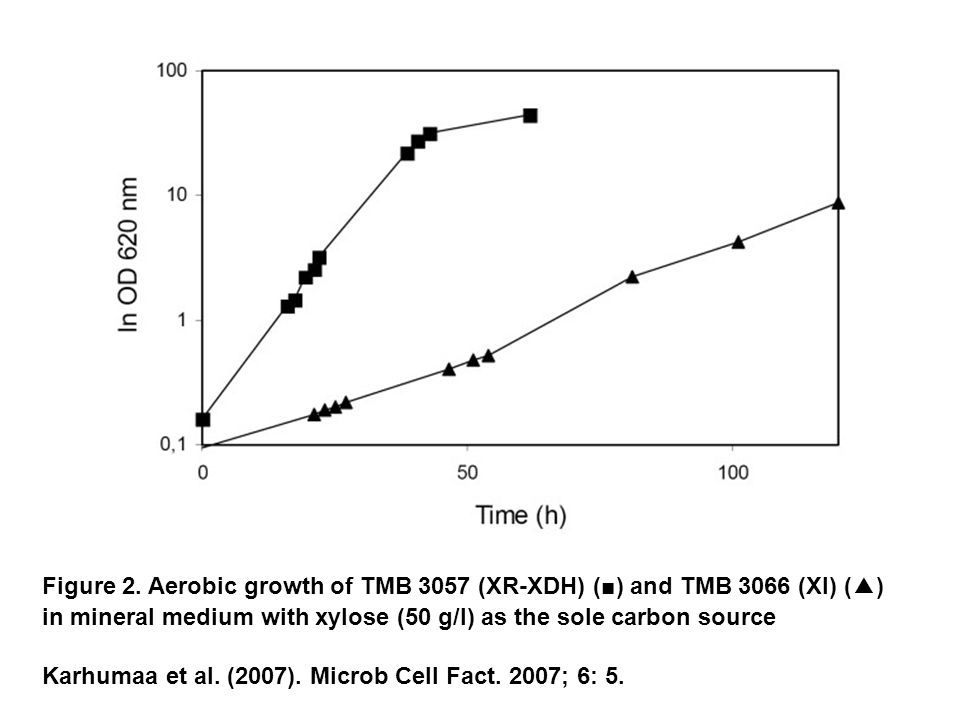 Figure 2. Aerobic growth of TMB 3057 (XR-XDH) ( ■ ) and TMB 3066 (XI) (▲) in mineral medium with xylose (50 g/l) as the sole carbon source Karhumaa et