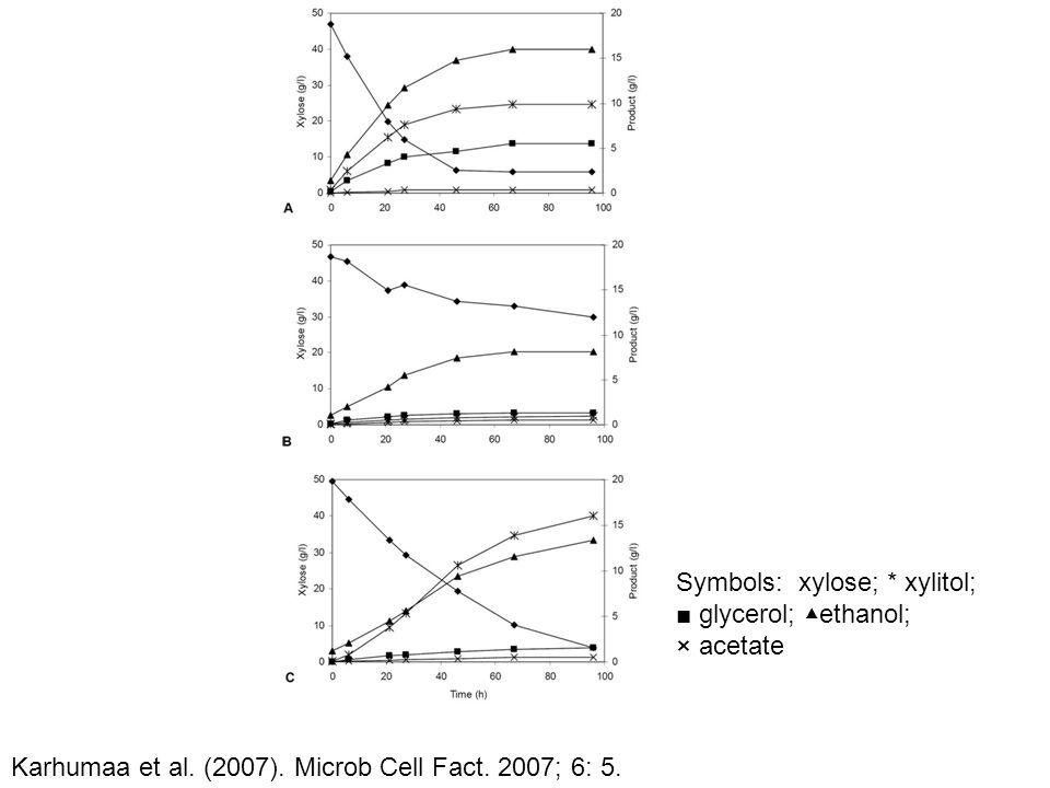Symbols: xylose; * xylitol; ■ glycerol; ▲ethanol; × acetate Karhumaa et al. (2007). Microb Cell Fact. 2007; 6: 5.