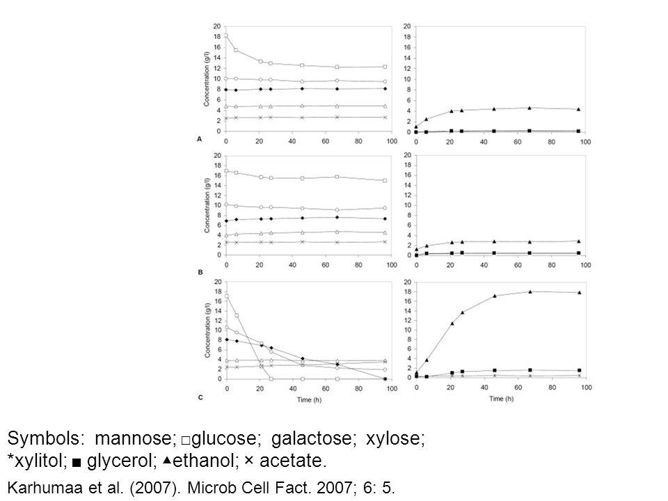 Symbols: mannose; □ glucose; galactose; xylose; *xylitol; ■ glycerol; ▲ethanol; × acetate. Karhumaa et al. (2007). Microb Cell Fact. 2007; 6: 5.