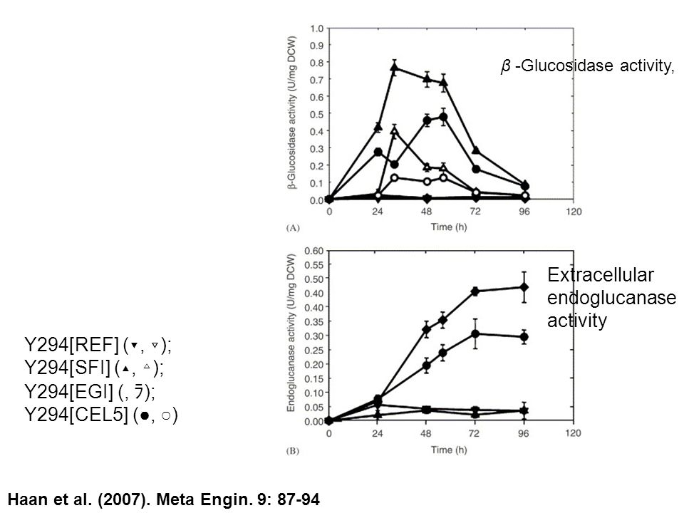 Y294[REF] ( ▾, ▿ ); Y294[SFI] ( ▴, ▵ ); Y294[EGI] (, ラ ); Y294[CEL5] (●, ○) β -Glucosidase activity, Extracellular endoglucanase activity