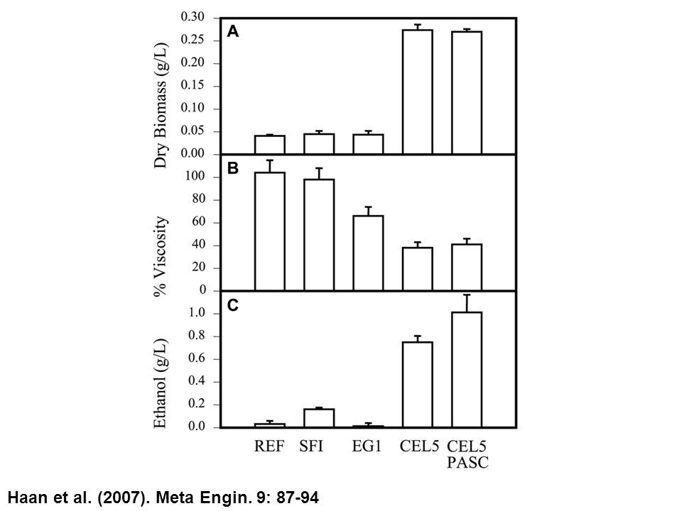 Haan et al. (2007). Meta Engin. 9: 87-94