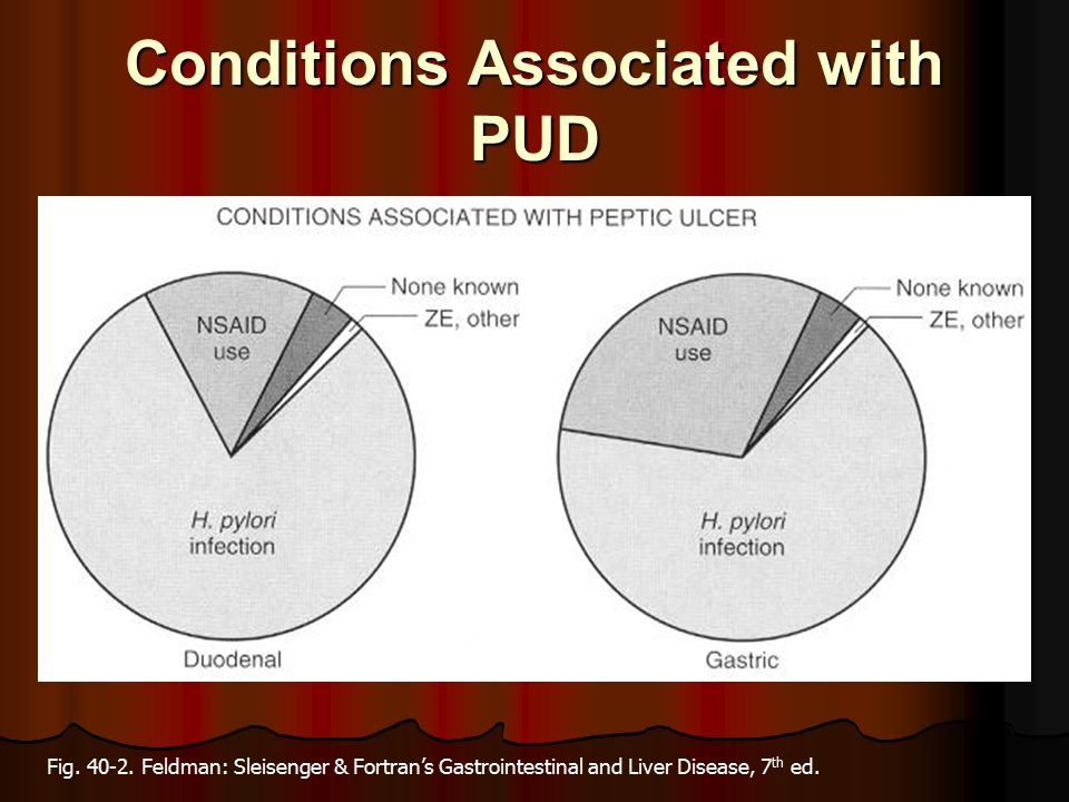 Conditions Associated with PUD Fig.40-2.