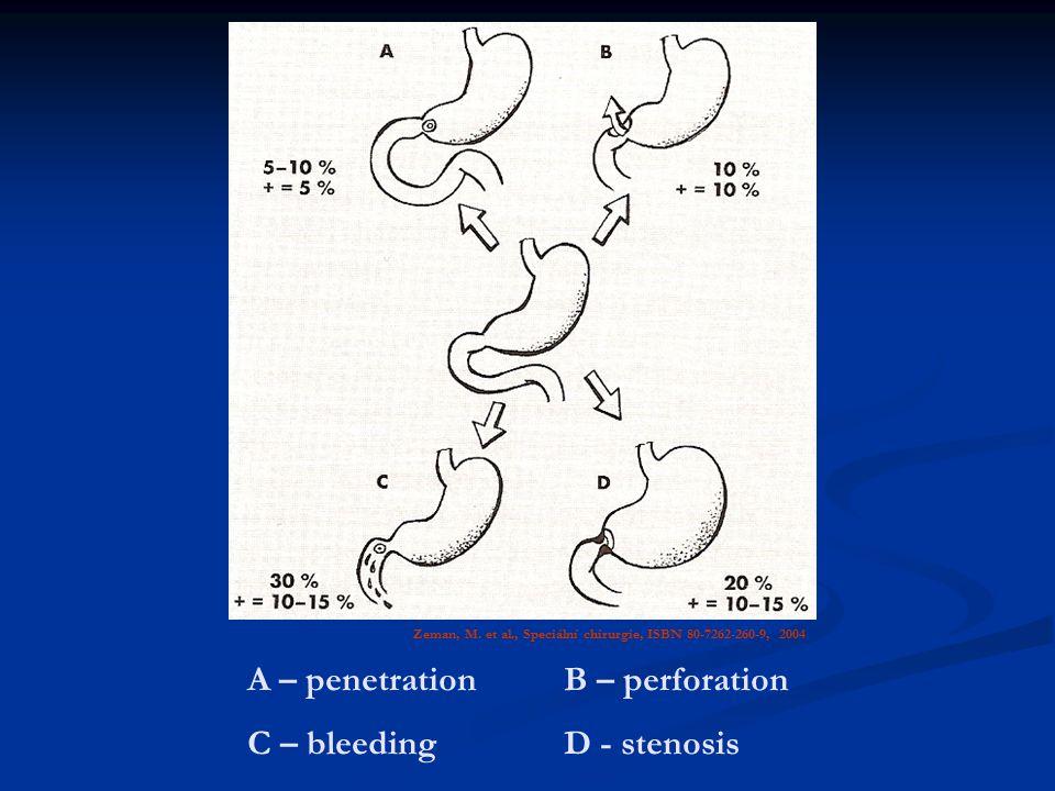 Zeman, M. et al., Speciální chirurgie, ISBN 80-7262-260-9, 2004 A – penetrationB – perforation C – bleedingD - stenosis
