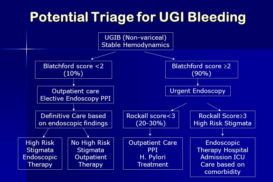 Potential Triage for UGI Bleeding UGIB (Non-variceal) Stable Hemodynamics Blatchford score <2 (10%) Blatchford score 2 (90%) Outpatient care Elective