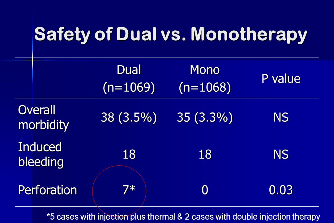 Safety of Dual vs. Monotherapy Dual(n=1069)Mono(n=1068) P value Overall morbidity 38 (3.5%) 35 (3.3%) NS Induced bleeding 1818NS Perforation7*00.03 *5