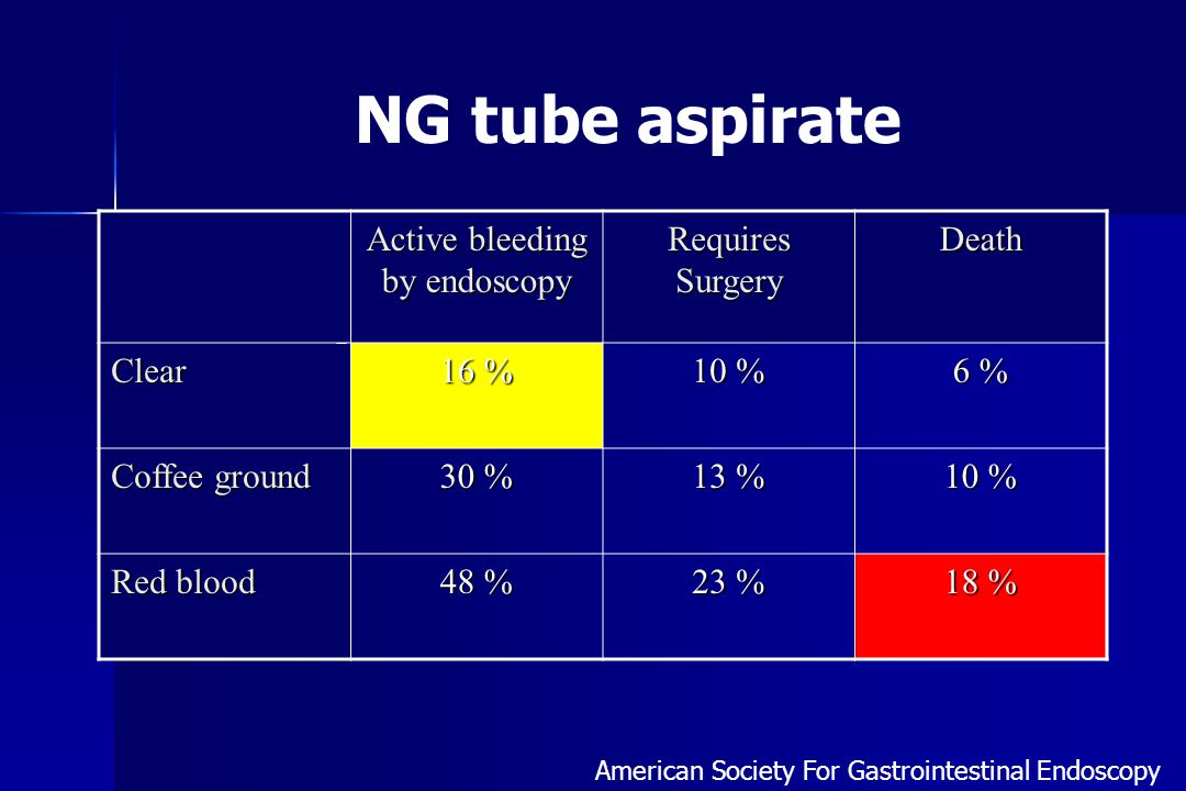Mortality according NGT aspirate NGT aspirate BlackRed Clear 5 % 7 % Coffee ground 9 % 20 % Red 12 % 30 % Stool color