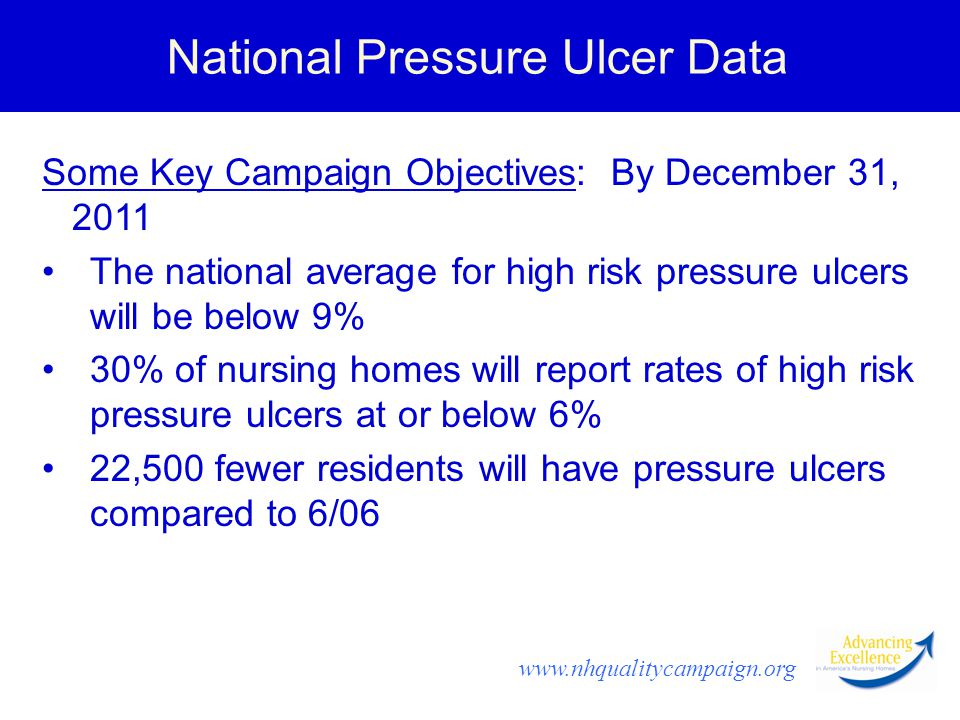 www.nhqualitycampaign.org National Pressure Ulcer Data Some Key Campaign Objectives: By December 31, 2011 The national average for high risk pressure ulcers will be below 9% 30% of nursing homes will report rates of high risk pressure ulcers at or below 6% 22,500 fewer residents will have pressure ulcers compared to 6/06