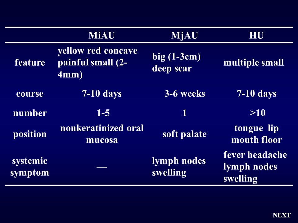 MiAUMjAUHU feature yellow red concave painful small (2- 4mm) big (1-3cm) deep scar multiple small course7-10 days3-6 weeks7-10 days number 1-51 >10 po