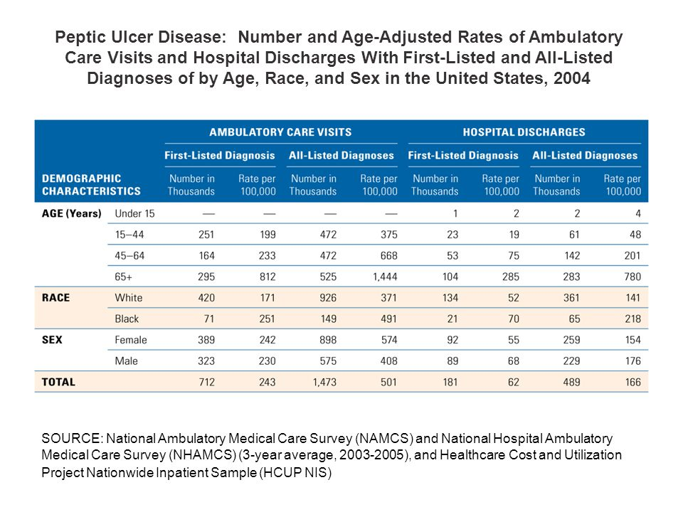 Peptic Ulcer Disease: Number and Age-Adjusted Rates of Ambulatory Care Visits and Hospital Discharges With First-Listed and All-Listed Diagnoses of by Age, Race, and Sex in the United States, 2004 SOURCE: National Ambulatory Medical Care Survey (NAMCS) and National Hospital Ambulatory Medical Care Survey (NHAMCS) (3-year average, 2003-2005), and Healthcare Cost and Utilization Project Nationwide Inpatient Sample (HCUP NIS)