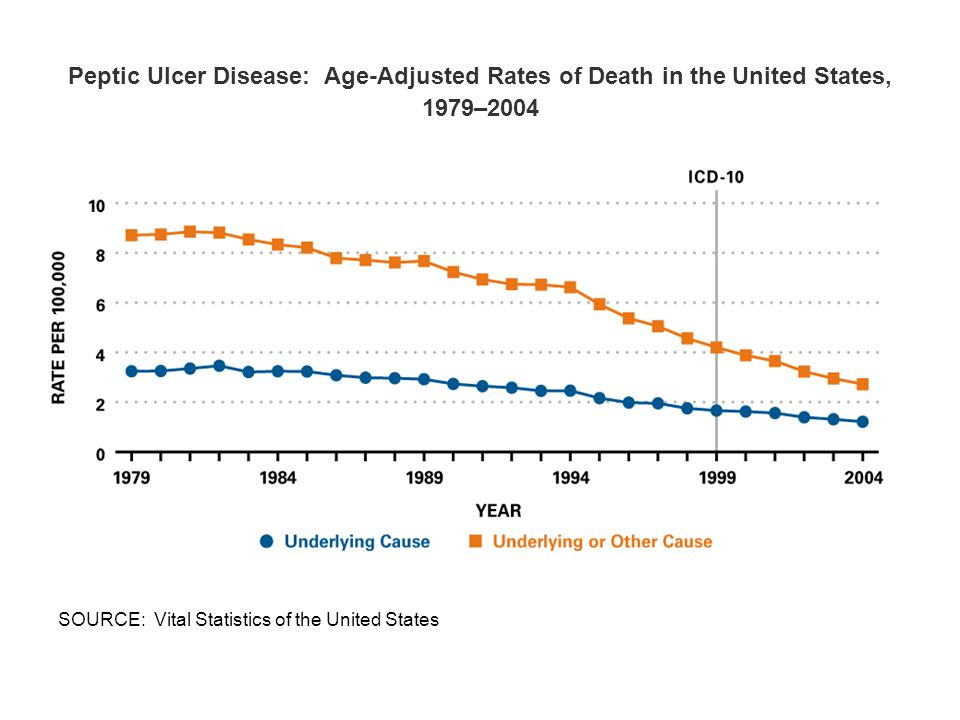 Peptic Ulcer Disease: Age-Adjusted Rates of Death in the United States, 1979–2004 SOURCE: Vital Statistics of the United States