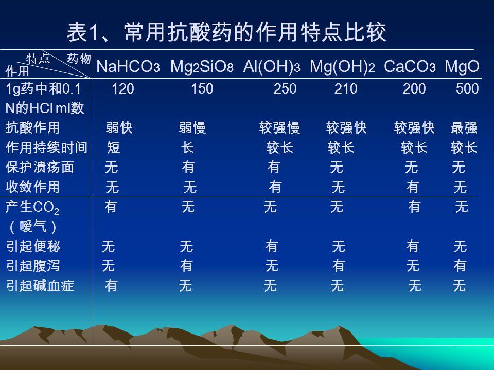 表 1 、常用抗酸药的作用特点比较 NaHCO 3 Mg 2 SiO 8 Al(OH) 3 Mg(OH) 2 CaCO 3 MgO 1g 药中和 0.1 120 150 250 210 200 500 N 的 HCl ml 数 抗酸作用 弱快 弱慢 较强慢 较强快 较强快 最强 作用持续时间 短 长 较长 较长 较长 较长 保护溃疡面 无 有 有 无 无 无 收敛作用 无 无 有 无 有 无 产生 CO 2 有 无 无 无 有 无 (嗳气) 引起便秘 无 无 有 无 有 无 引起腹泻 无 有 无 有 无 有 引起碱血症 有 无 无 无 无 无 药物特点 作用