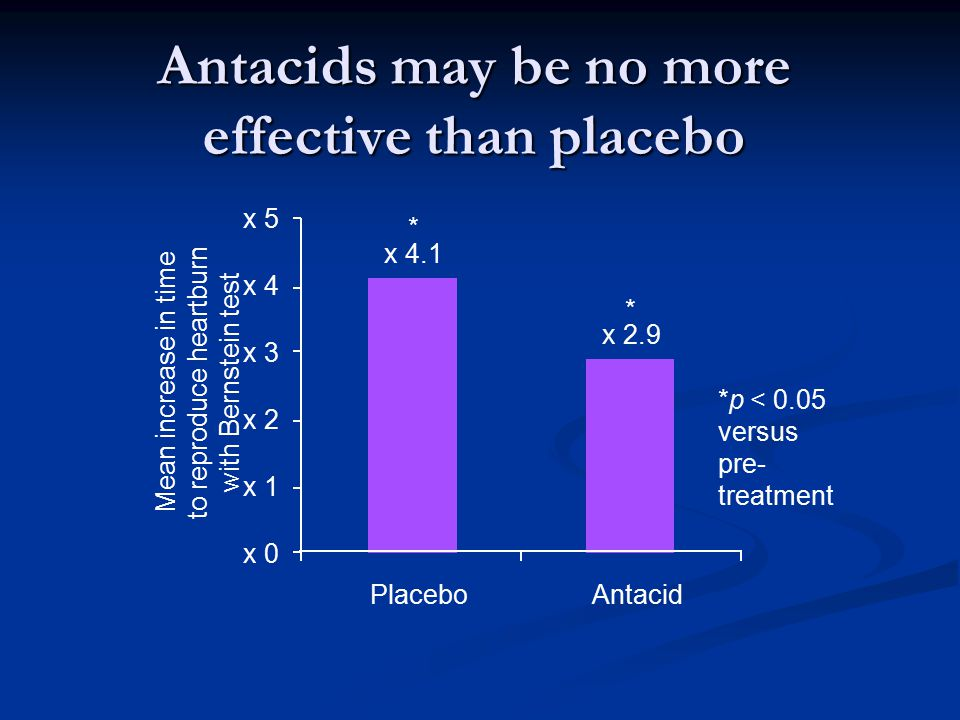 Antacids may be no more effective than placebo Placebo Mean increase in time to reproduce heartburn with Bernstein test x 4.1 x 2.9 x 0 x 1 x 2 x 3 x 4 x 5 Antacid * * *p < 0.05 versus pre- treatment