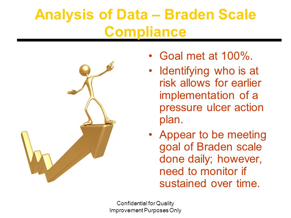 Confidential for Quality Improvement Purposes Only Analysis of Data – Braden Scale Compliance Goal met at 100%.