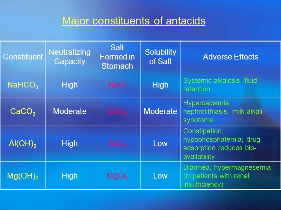 Ⅰ. Antacids  Mechanism: Alkalizers——To Neutralize HCl  Agents: Mg(OH) 2 Al(OH) 3 CaCO 3 NaHCO 3  Adverse Effect: Systemic alkalosis, Diarrhea, CO 2