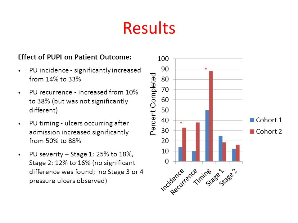 Results Effect of PUPI on Patient Outcome: PU incidence - significantly increased from 14% to 33% PU recurrence - increased from 10% to 38% (but was not significantly different) PU timing - ulcers occurring after admission increased significantly from 50% to 88% PU severity – Stage 1: 25% to 18%, Stage 2: 12% to 16% (no significant difference was found; no Stage 3 or 4 pressure ulcers observed) Percent Completed * *