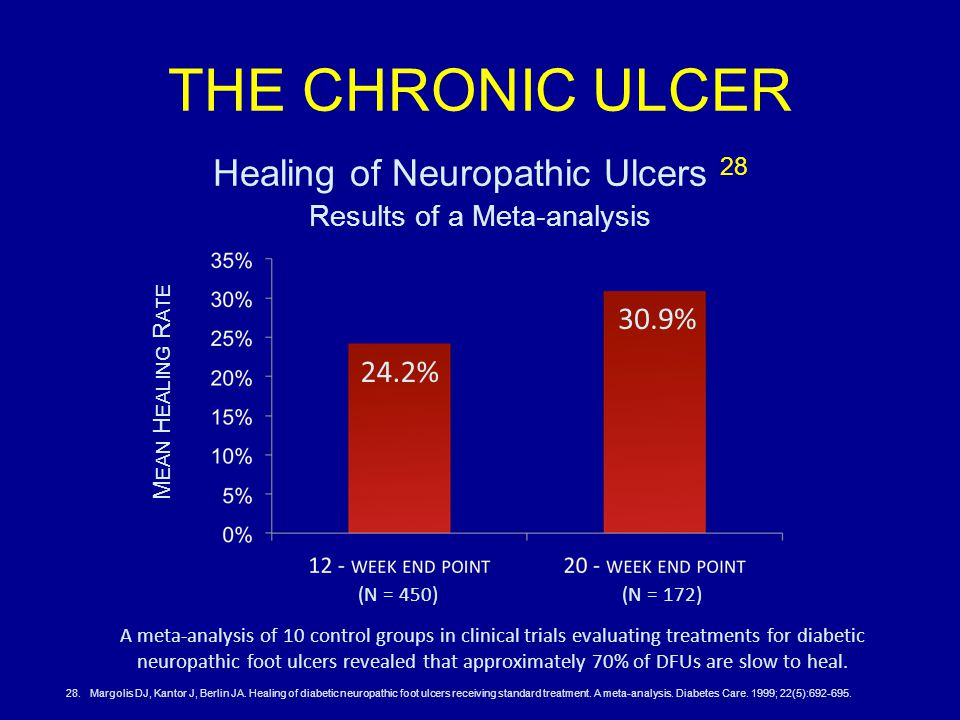 THE CHRONIC ULCER Healing of Neuropathic Ulcers 28 Results of a Meta-analysis M EAN H EALING R ATE 24.2% 30.9% (N = 450)(N = 172) A meta-analysis of 10 control groups in clinical trials evaluating treatments for diabetic neuropathic foot ulcers revealed that approximately 70% of DFUs are slow to heal.