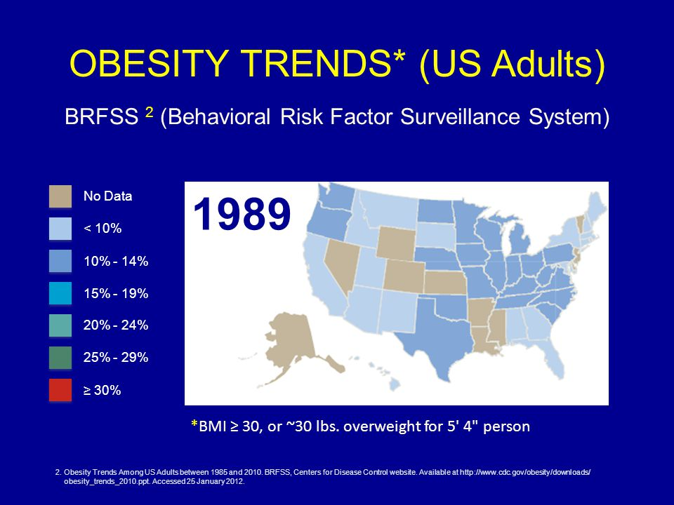 OBESITY TRENDS* (US Adults) BRFSS 2 (Behavioral Risk Factor Surveillance System) *BMI ≥ 30, or ~30 lbs.