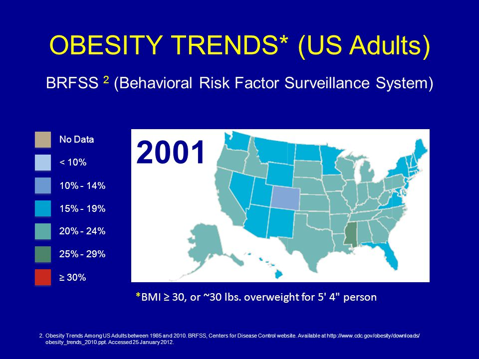 OBESITY TRENDS* (US Adults) BRFSS 2 (Behavioral Risk Factor Surveillance System) 2001 *BMI ≥ 30, or ~30 lbs.