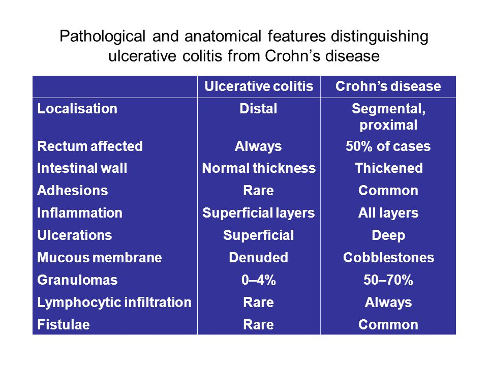 Pathological and anatomical features distinguishing ulcerative colitis from Crohn's disease Ulcerative colitisCrohn's disease LocalisationDistalSegmental, proximal Rectum affectedAlways50% of cases Intestinal wallNormal thicknessThickened AdhesionsRareCommon InflammationSuperficial layersAll layers UlcerationsSuperficialDeep Mucous membraneDenudedCobblestones Granulomas0–4%50–70% Lymphocytic infiltrationRareAlways FistulaeRareCommon