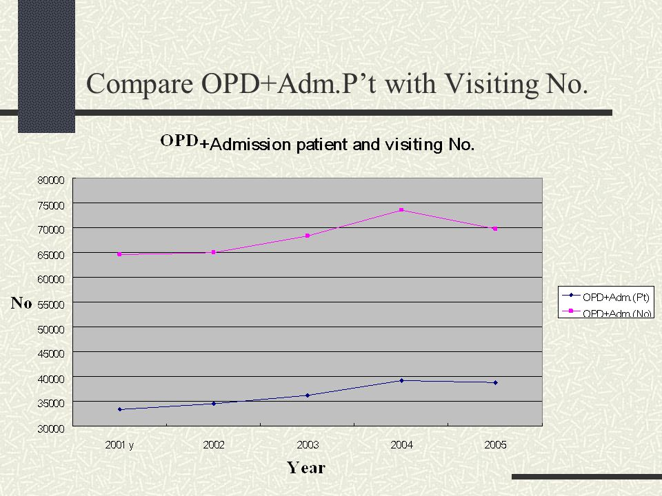Compare OPD+Adm.P't with Visiting No.