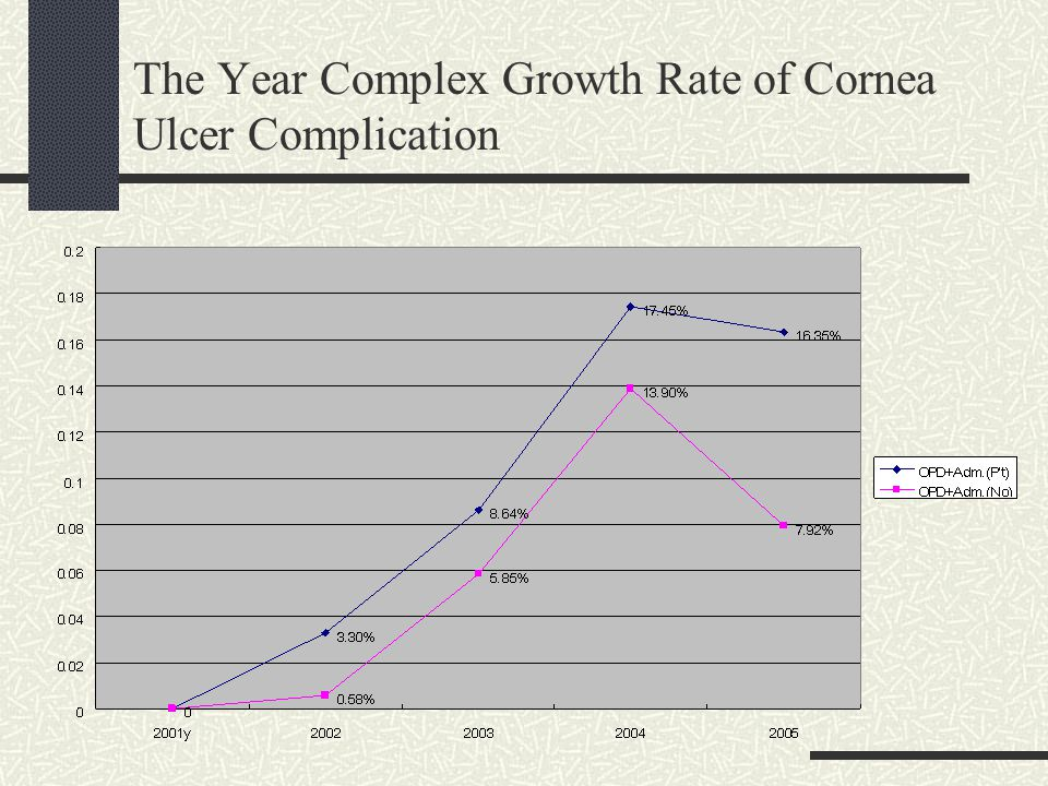 The Year Complex Growth Rate of Cornea Ulcer Complication