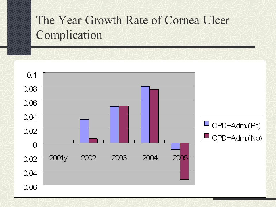 The Year Growth Rate of Cornea Ulcer Complication