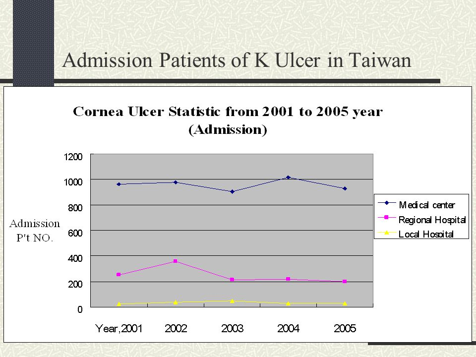 Admission Patients of K Ulcer in Taiwan