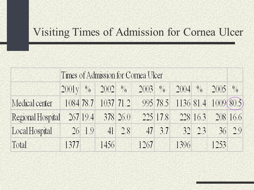 Visiting Times of Admission for Cornea Ulcer