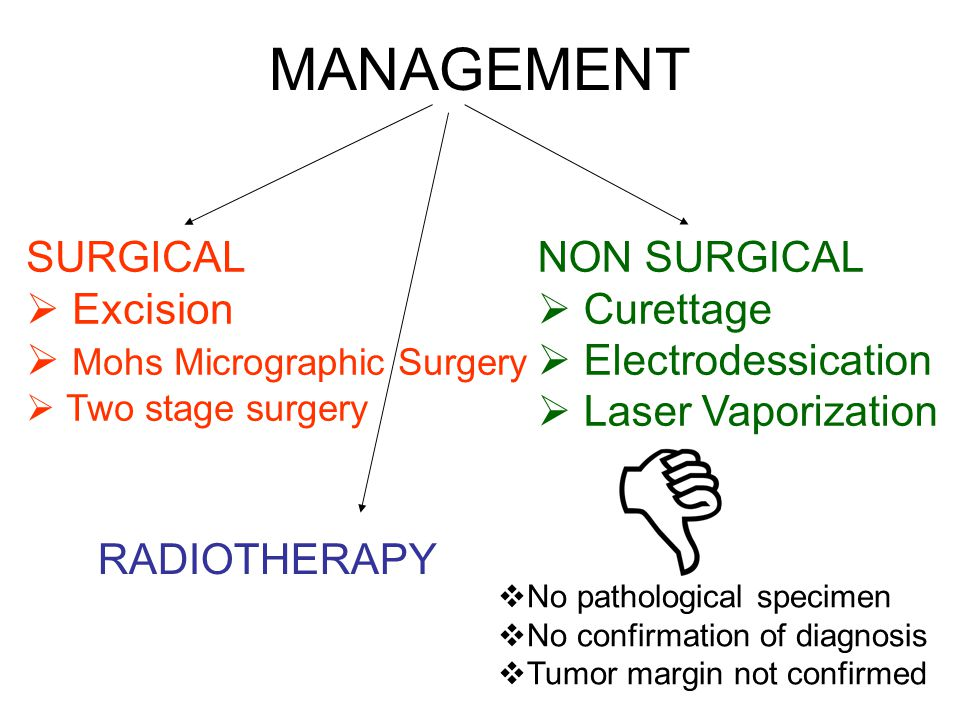 MANAGEMENT SURGICAL  Excision  Mohs Micrographic Surgery  Two stage surgery NON SURGICAL  Curettage  Electrodessication  Laser Vaporization  No pathological specimen  No confirmation of diagnosis  Tumor margin not confirmed RADIOTHERAPY