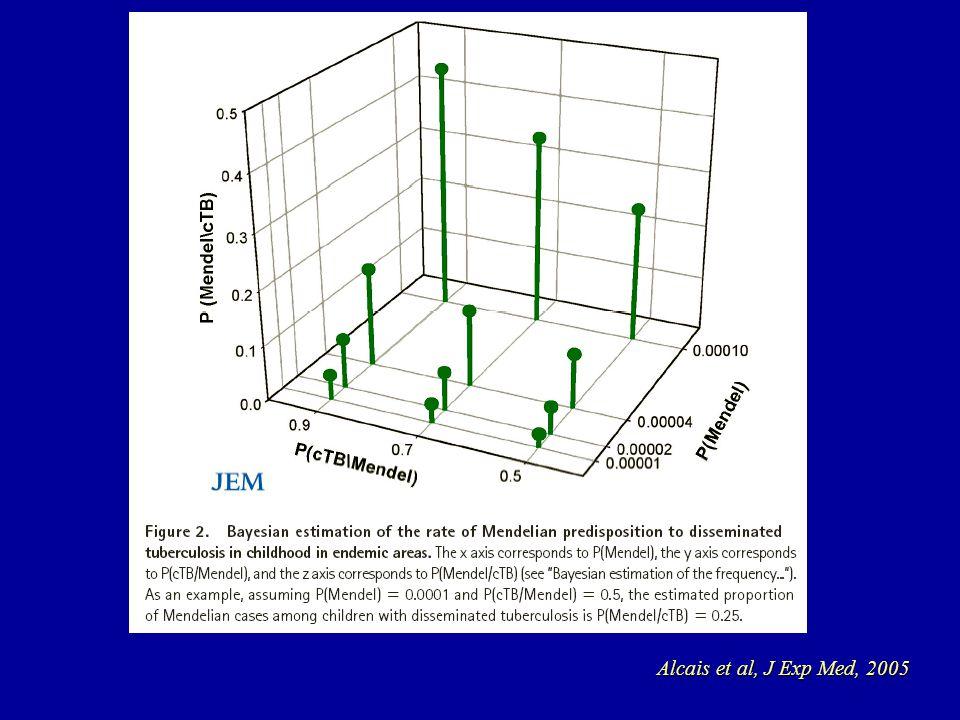 Alcais et al, J Exp Med, 2005